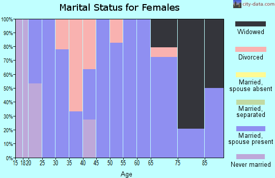 Zip code 84643 marital status for females