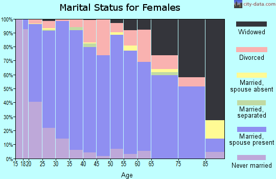 Zip code 84663 marital status for females
