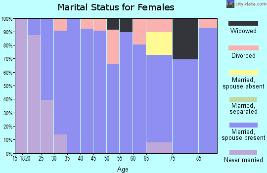 Zip code 84664 marital status for females