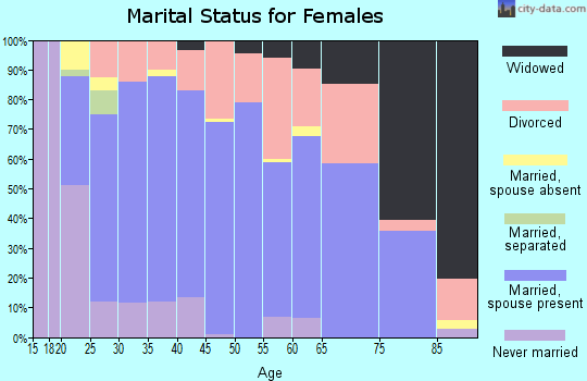 Zip code 84701 marital status for females