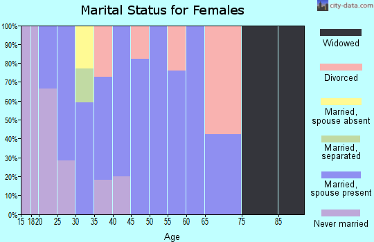 Zip code 84739 marital status for females