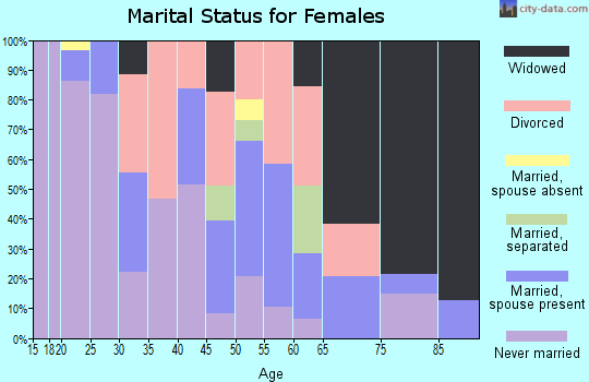 Zip code 85004 marital status for females