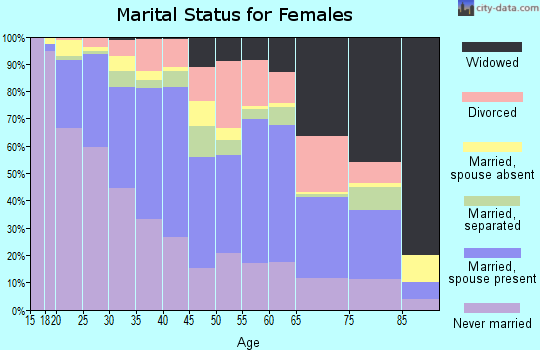 Zip code 85009 marital status for females
