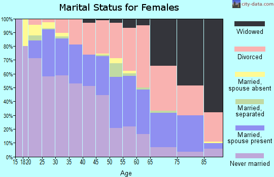 Zip code 85014 marital status for females