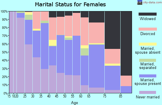 Zip code 85016 marital status for females