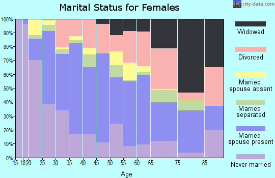 Zip code 85017 marital status for females