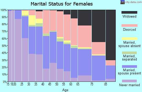 Zip code 85020 marital status for females