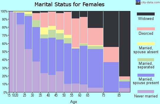 Zip code 85021 marital status for females