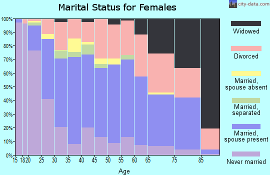 Zip code 85023 marital status for females