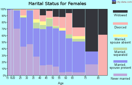 Zip code 85043 marital status for females