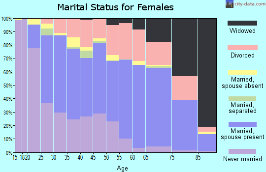 Zip code 85203 marital status for females