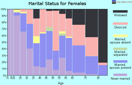 Zip code 85250 marital status for females