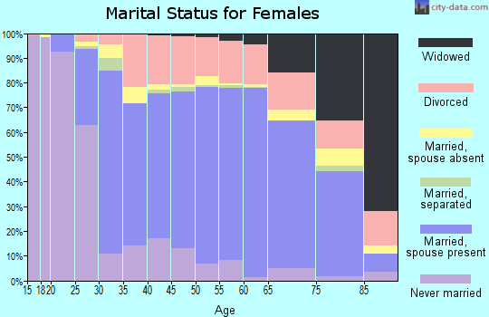 Zip code 85254 marital status for females
