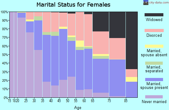 Zip code 85257 marital status for females