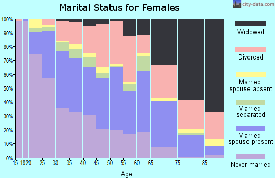 Zip code 85301 marital status for females