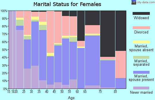 Zip code 85344 marital status for females
