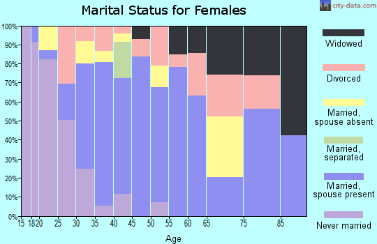 Zip code 85354 marital status for females
