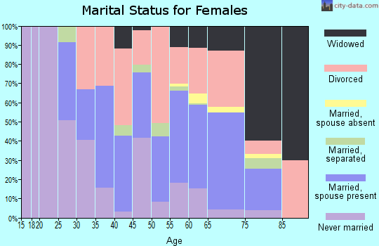 Zip code 85603 marital status for females