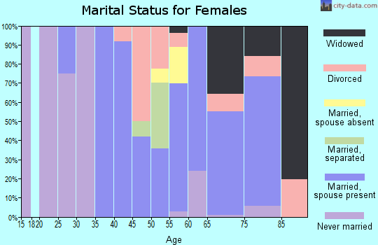 Zip code 85625 marital status for females