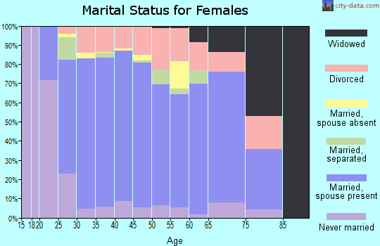 Zip code 85629 marital status for females