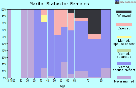 Zip code 85637 marital status for females