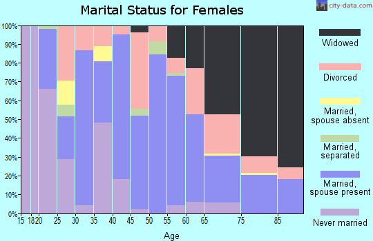 Zip code 85643 marital status for females