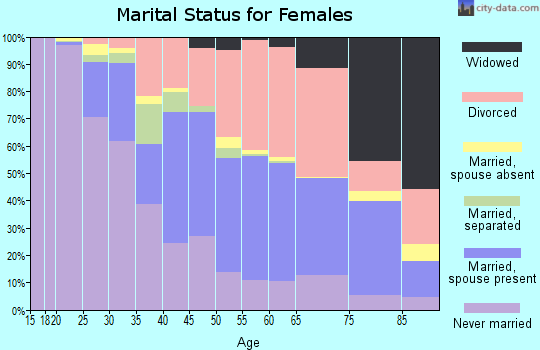 Zip code 85719 marital status for females