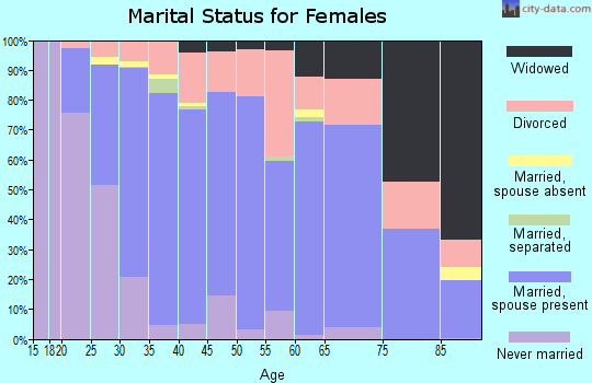 Zip code 85743 marital status for females