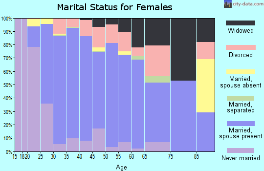 Zip code 85747 marital status for females