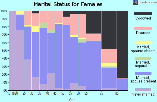 Zip code 85748 marital status for females