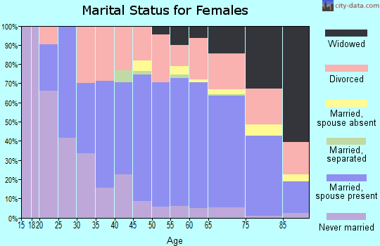 Zip code 86303 marital status for females