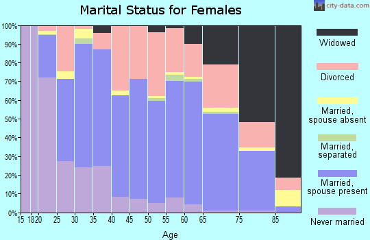 Zip code 86314 marital status for females