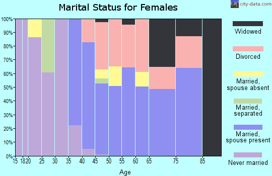 Zip code 86333 marital status for females