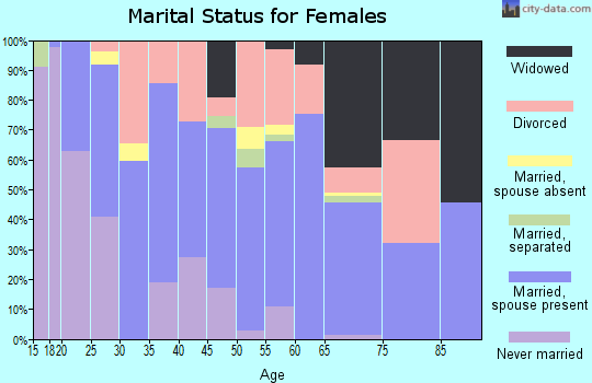 Zip code 86426 marital status for females