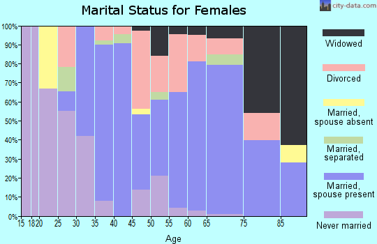 Zip code 86429 marital status for females