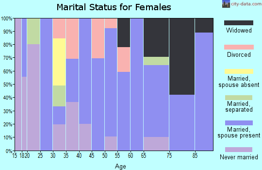Zip code 86432 marital status for females