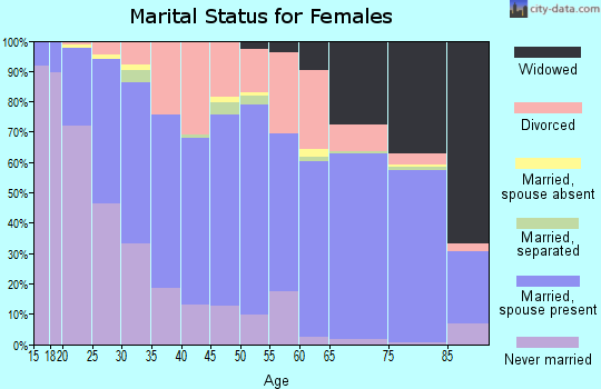 Zip code 87002 marital status for females