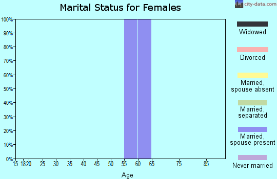 Zip code 87011 marital status for females