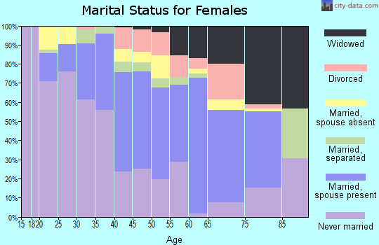 Zip code 87013 marital status for females