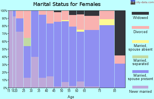 Zip code 87015 marital status for females