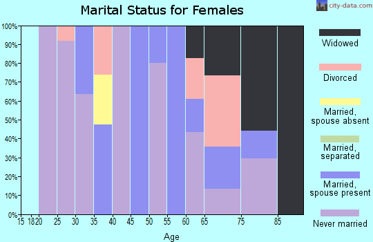 Zip code 87022 marital status for females