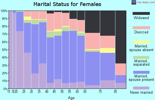 Zip code 87031 marital status for females