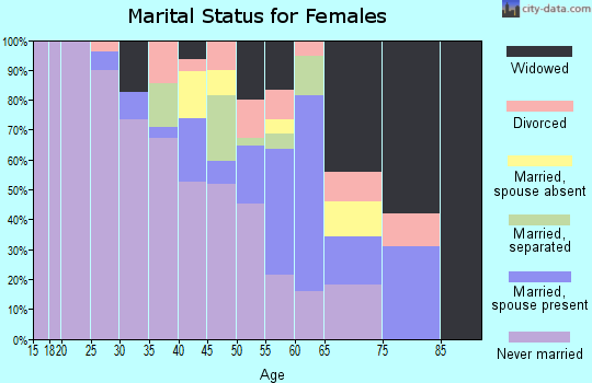 Zip code 87034 marital status for females