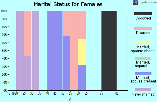 Zip code 87040 marital status for females