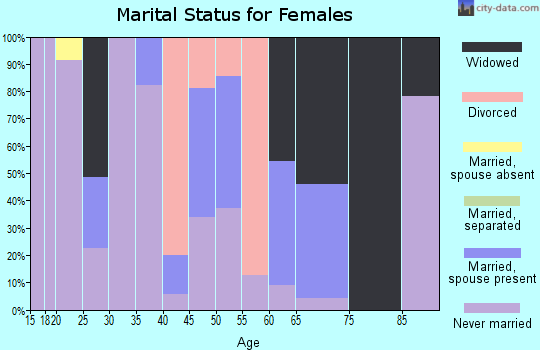Zip code 87049 marital status for females