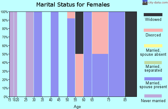 Zip code 87063 marital status for females