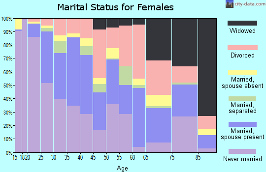 Zip code 87102 marital status for females