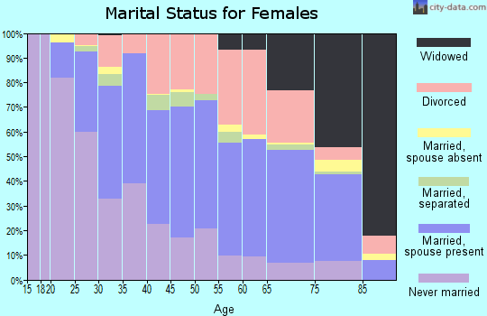 Zip code 87107 marital status for females