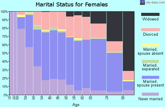 Zip code 87111 marital status for females