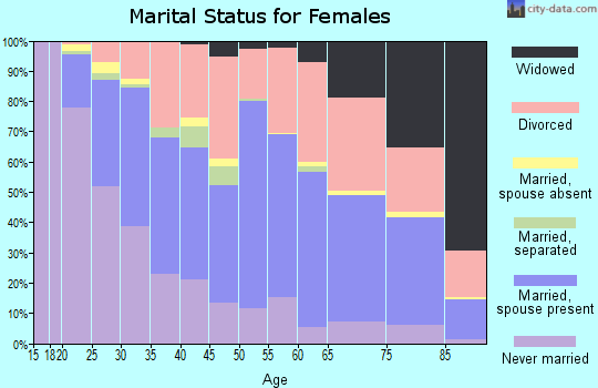 Zip code 87112 marital status for females